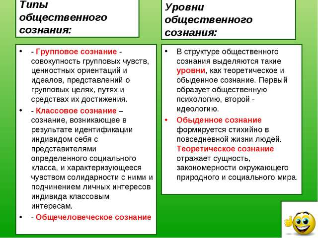 Типы общественного сознания: - Групповое сознание - совокупность групповых чу...