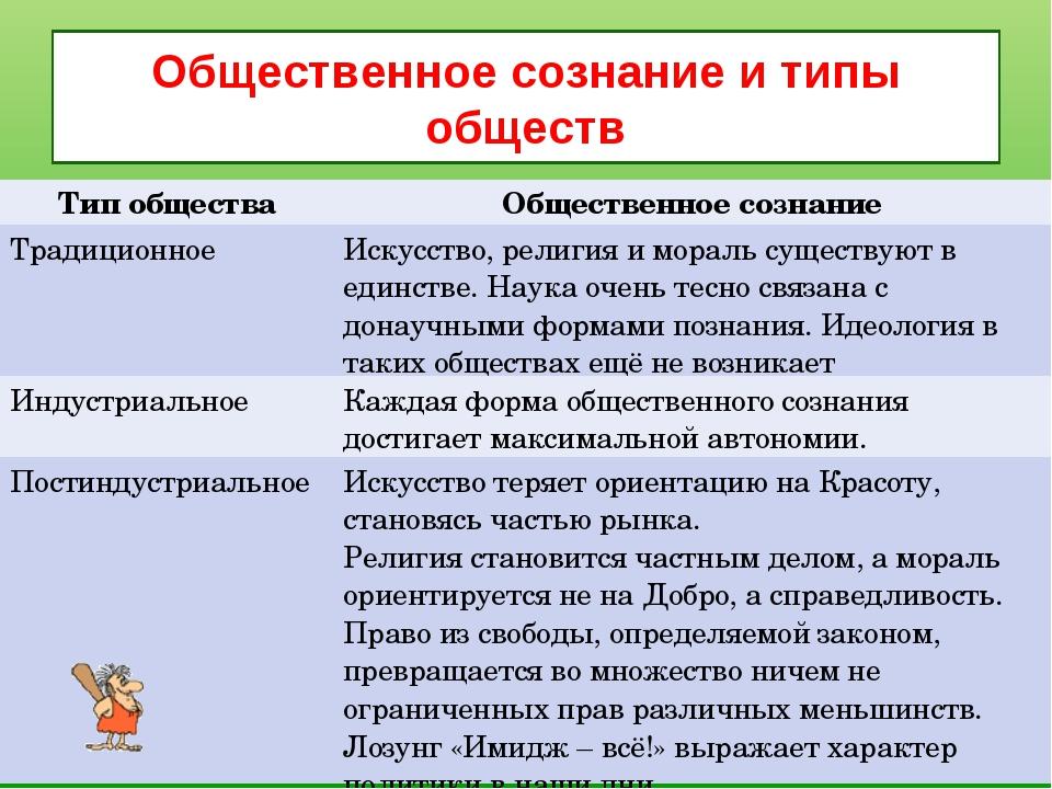 Общественное сознание и типы обществ Тип обществаОбщественное сознание Тради...