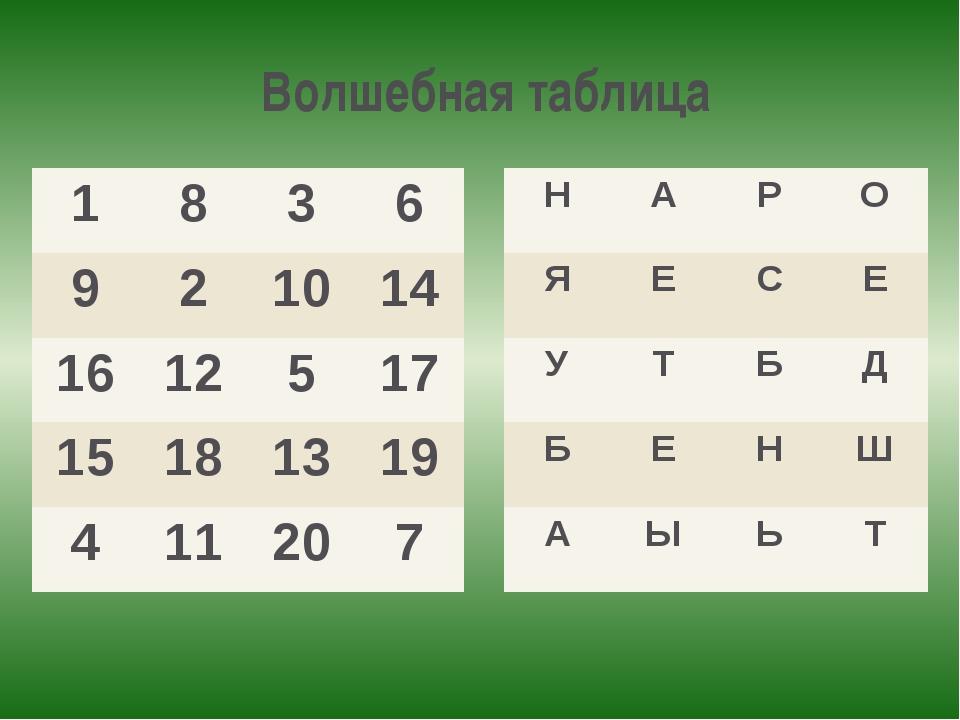 Волшебная таблица 1 8 3 6 9 2 10 14 16 12 5 17 15 18 13 19 4 11 20 7 Н А Р О...