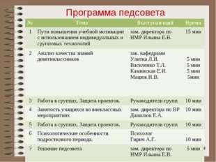 Программа педсовета * №ТемаВыступающийВремя 1Пути повышения учебной мотив