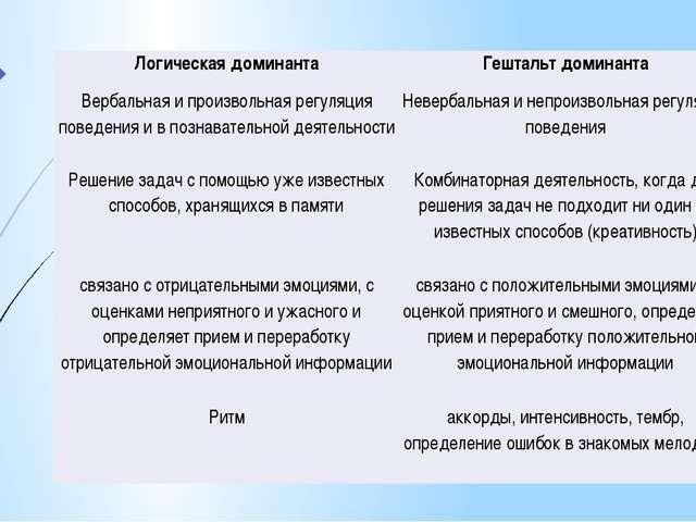 Логическая доминанта Гештальтдоминанта Вербальная и произвольная регуляция по...