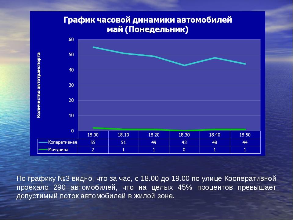 По графику №3 видно, что за час, с 18.00 до 19.00 по улице Кооперативной прое...