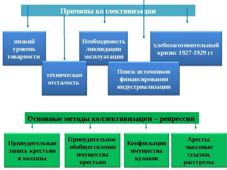 Причины коллективизации Основные методы коллективизации – репрессии. низкий у...