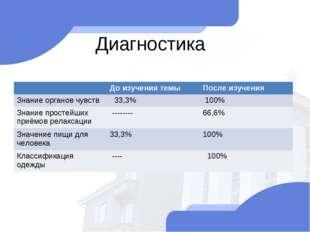 Диагностика До изучения темыПосле изучения Знание органов чувств 33,3% 10