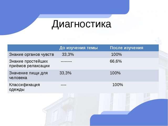 Диагностика До изучения темыПосле изучения Знание органов чувств 33,3% 10...