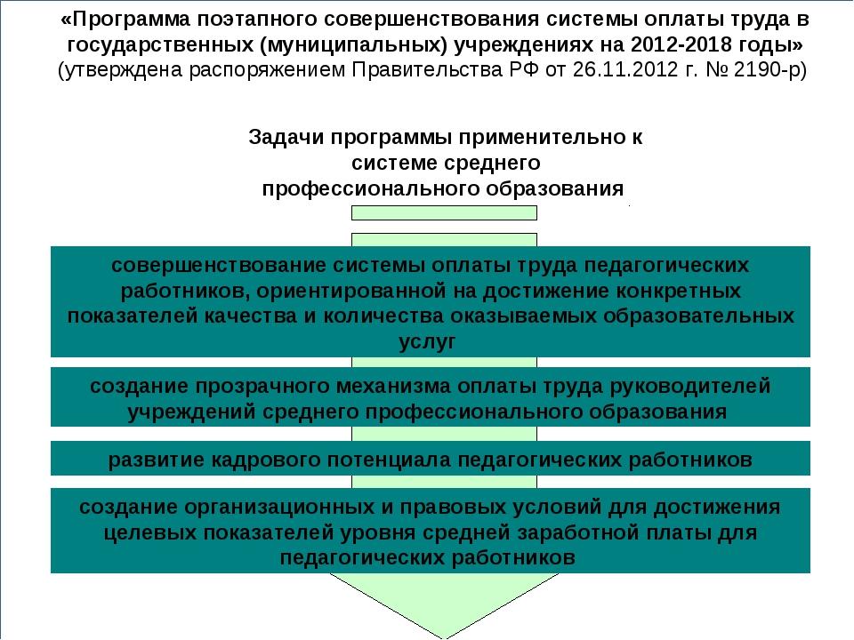 Задачи программы применительно к системе среднего профессионального образован...