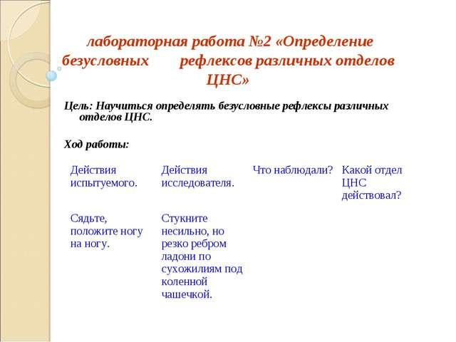 лабораторная работа №2 «Определение безусловных рефлексов различных отделов...