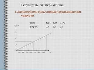 Результаты экспериментов 1.Зависимость силы трения скольжения от нагрузки. Fт