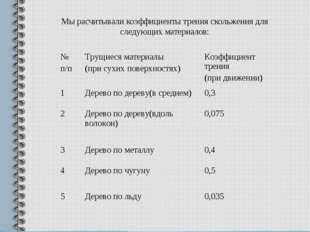 Мы расчитывали коэффициенты трения скольжения для следующих материалов: № п/п