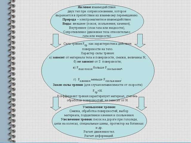Явление взаимодействия двух тел при соприкосновении, которое выражается в пре...
