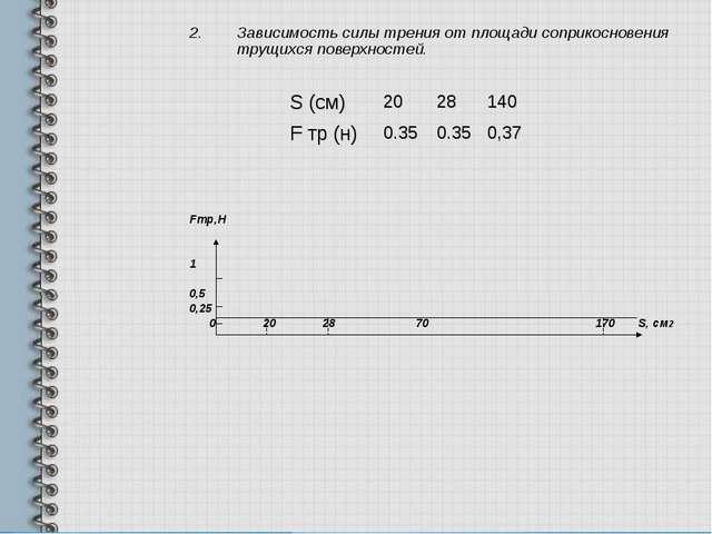 Зависимость силы трения от площади соприкосновения трущихся поверхностей. Fтр...