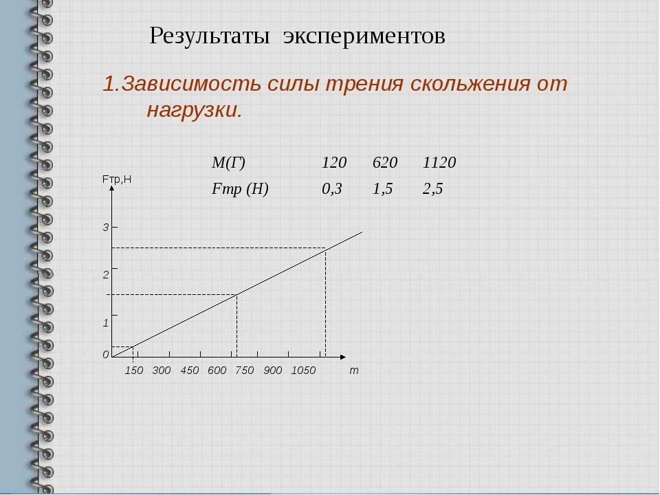 Результаты экспериментов 1.Зависимость силы трения скольжения от нагрузки. Fт...