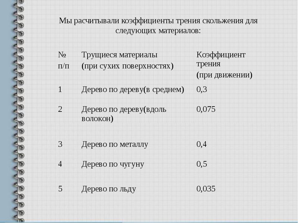 Мы расчитывали коэффициенты трения скольжения для следующих материалов: № п/п...