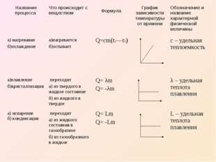 Название процесса Что происходит с веществом Формула График зависимости т
