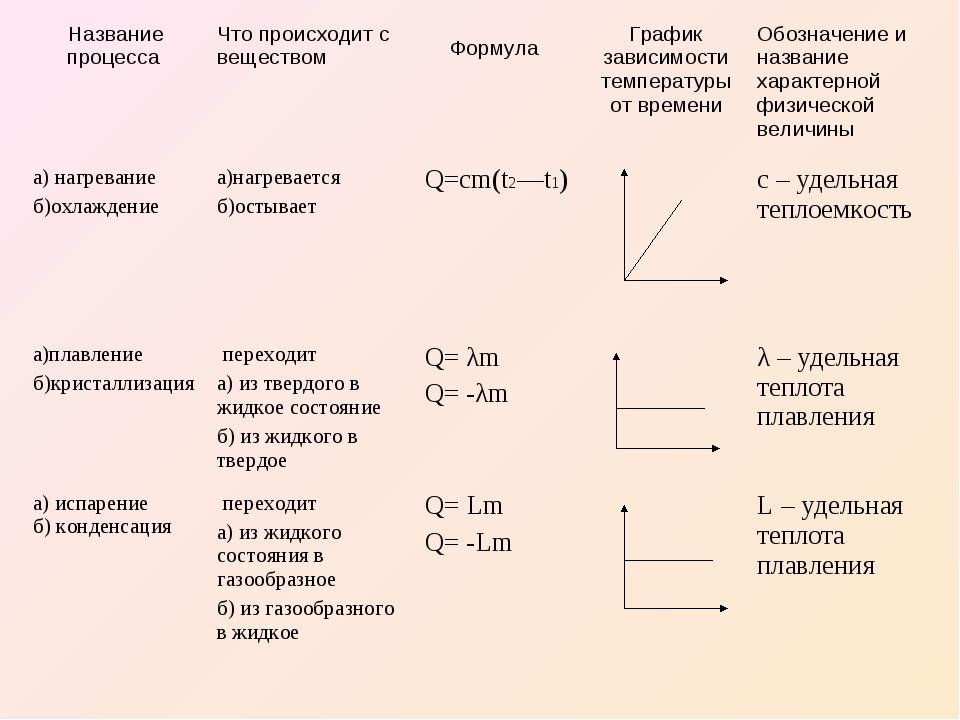 Название процесса Что происходит с веществом Формула График зависимости т...