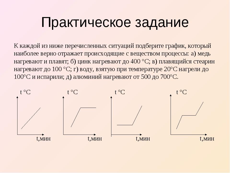 Практическое задание К каждой из ниже перечисленных ситуаций подберите график...