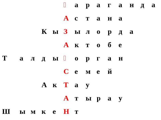 Қараганда Астана КыЗылорда Актобе Талд...