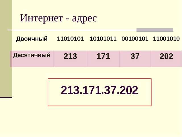 Интернет - адрес 213.171.37.202 Двоичный 11010101 10101011 00100101 11001010...