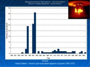 Остров Новая Земля – полигон для испытания ядерного оружия (1960-1970) Образо