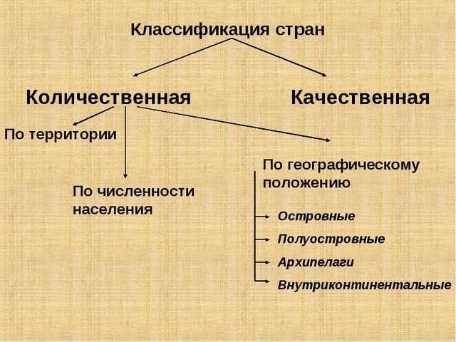 Классификация стран Количественная Качественная По территории По численности...
