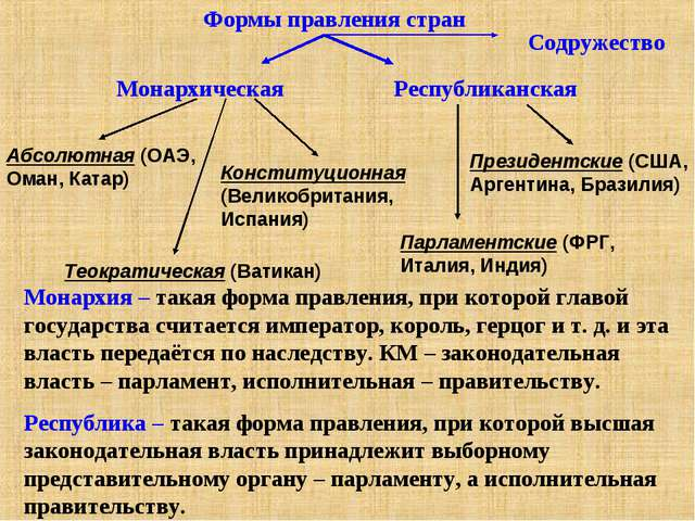 Формы правления стран Монархическая Республиканская Президентские (США, Арген...