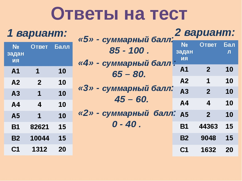 Ответы на тест 1 вариант: 2 вариант: «5» - суммарный балл: 85 - 100 . «4» - с...