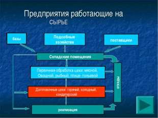 СЫРЬЕ базы Предприятия работающие на Подсобные хозяйства поставщики Складские