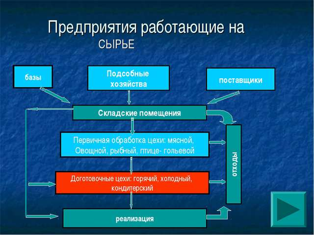 СЫРЬЕ базы Предприятия работающие на Подсобные хозяйства поставщики Складские...