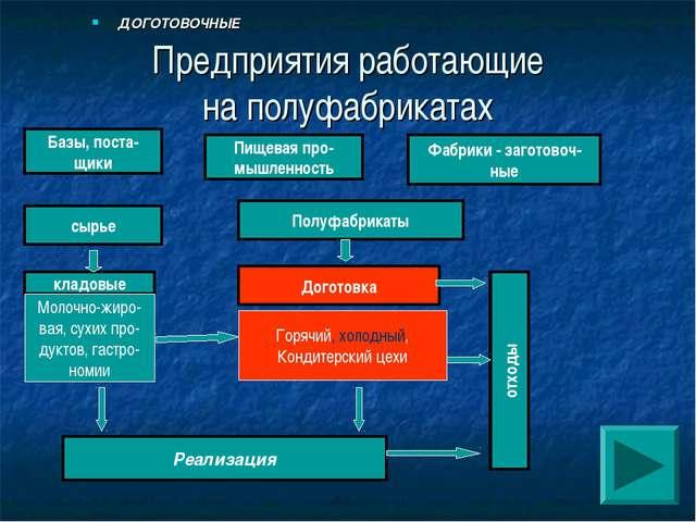Предприятия работающие на полуфабрикатах ДОГОТОВОЧНЫЕ Базы, поста- щики Пищев...