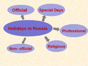 Holidays in Russia Non- official Official Special Days Religious Professional