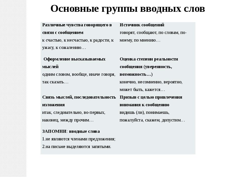 Основные группы вводных слов Различные чувства говорящего в связи с сообщение...
