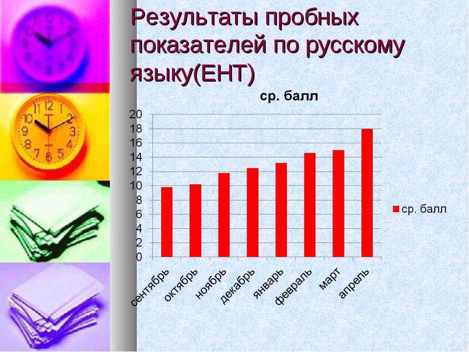 Результаты пробных показателей по русскому языку(ЕНТ)
