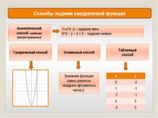 Способы задания квадратичной функции Аналитический способ- наиболее распростр