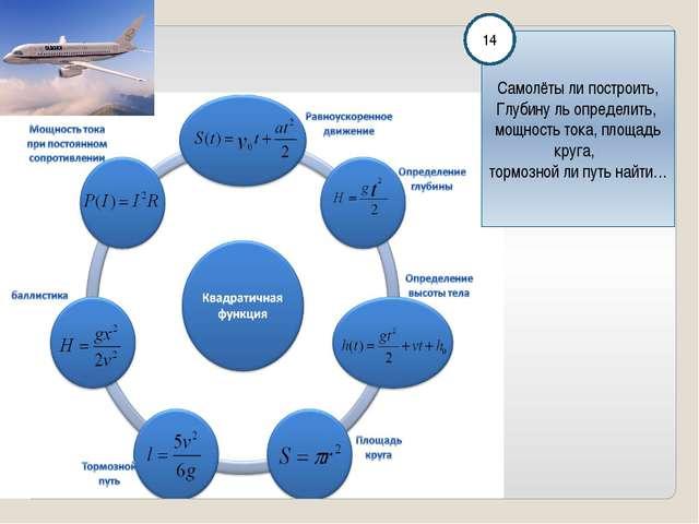 Самолёты ли построить, Глубину ль определить, мощность тока, площадь круга,...