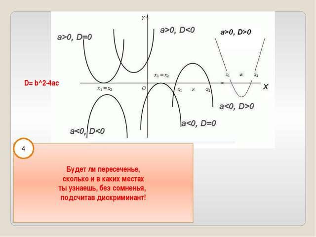 D= b^2-4ac Будет ли пересеченье, сколько и в каких местах ты узнаешь, без сом...