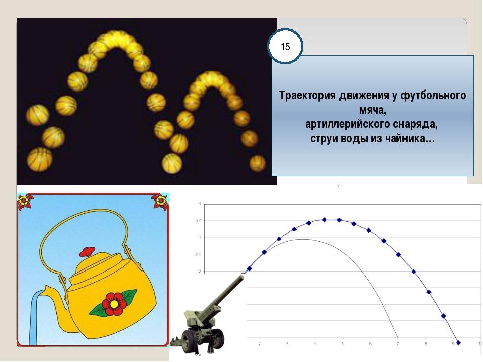 Траектория движения у футбольного мяча, артиллерийского снаряда, струи воды...