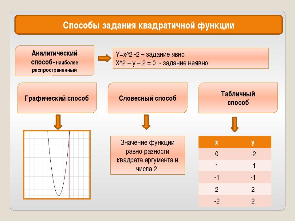 Способы задания квадратичной функции Аналитический способ- наиболее распростр...