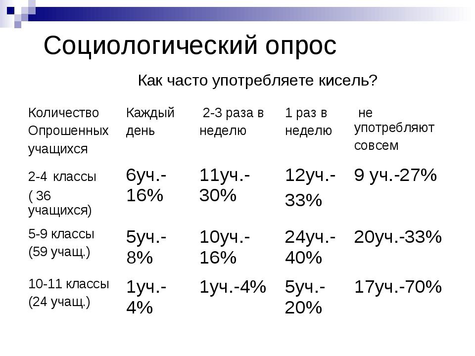 Социологический опрос Как часто употребляете кисель?