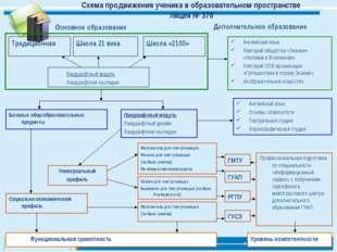 Схема продвижения ученика в образовательном пространстве лицея № 378 Традицио