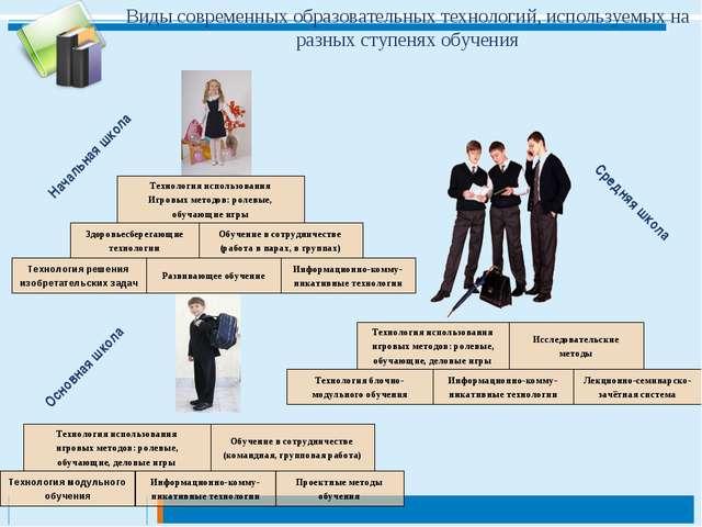 Виды современных образовательных технологий, используемых на разных ступенях...