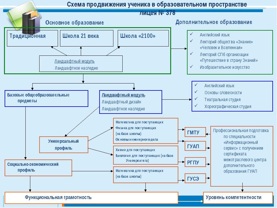Схема продвижения ученика в образовательном пространстве лицея № 378 Традицио...