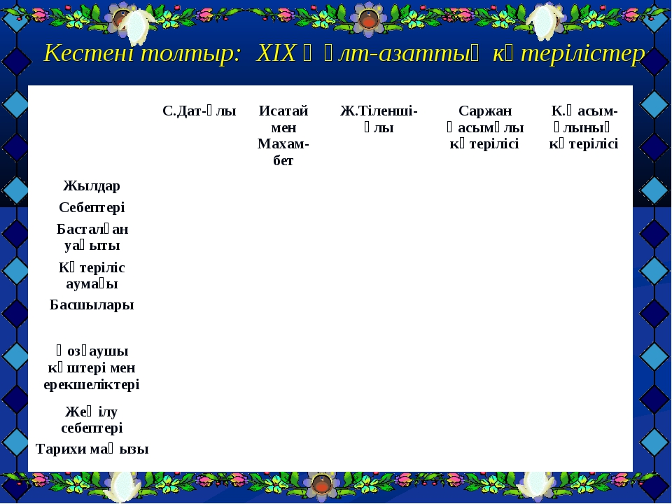 Кестені толтыр: XIX ғ ұлт-азаттық көтерілістер  С.Дат-ұлы Исатай мен Махам-...