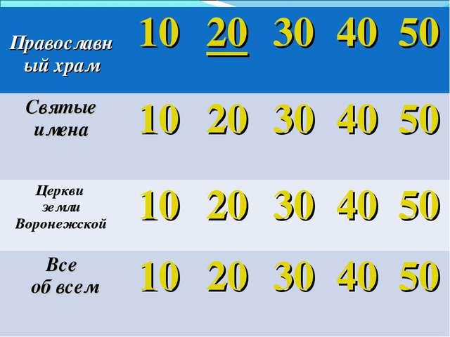 Православный храм1020304050 Святые имена1020304050 Церкви земли Во...