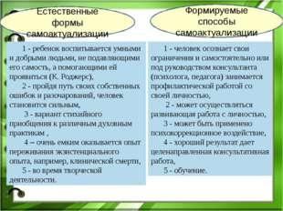Формируемые способы самоактуализации Естественные формы самоактуализации 1 -