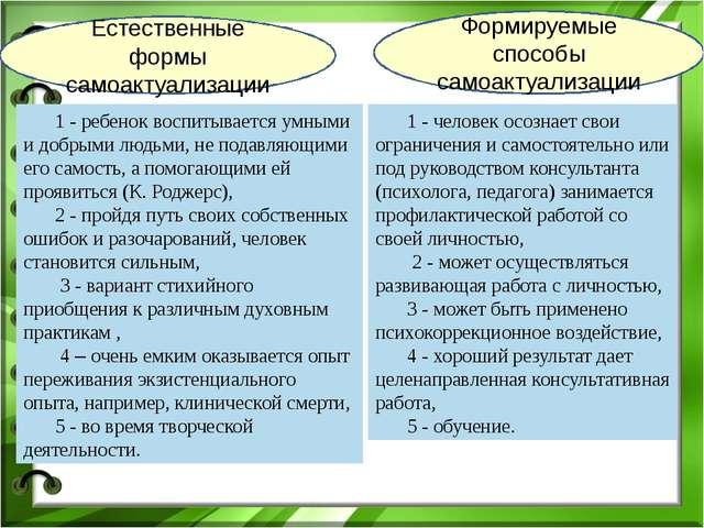 Формируемые способы самоактуализации Естественные формы самоактуализации 1 -...