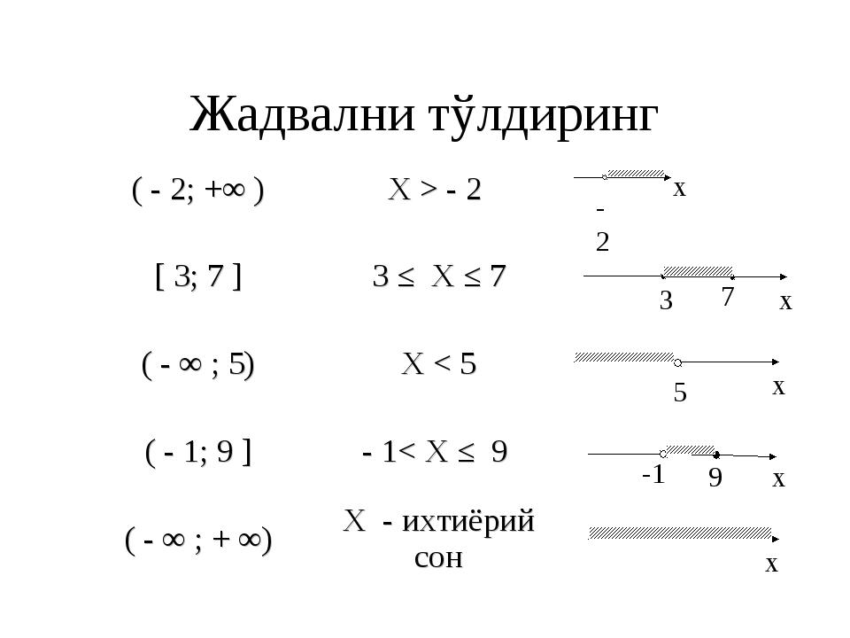 Жадвални тўлдиринг -2 х 3 7 x 5 x -1 9 x x ( - 2; +∞ )X > - 2  [ 3; 7 ]3 ≤...