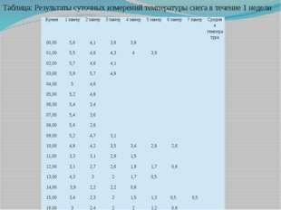 Таблица: Результаты суточных измерений температуры снега в течение 1 недели.