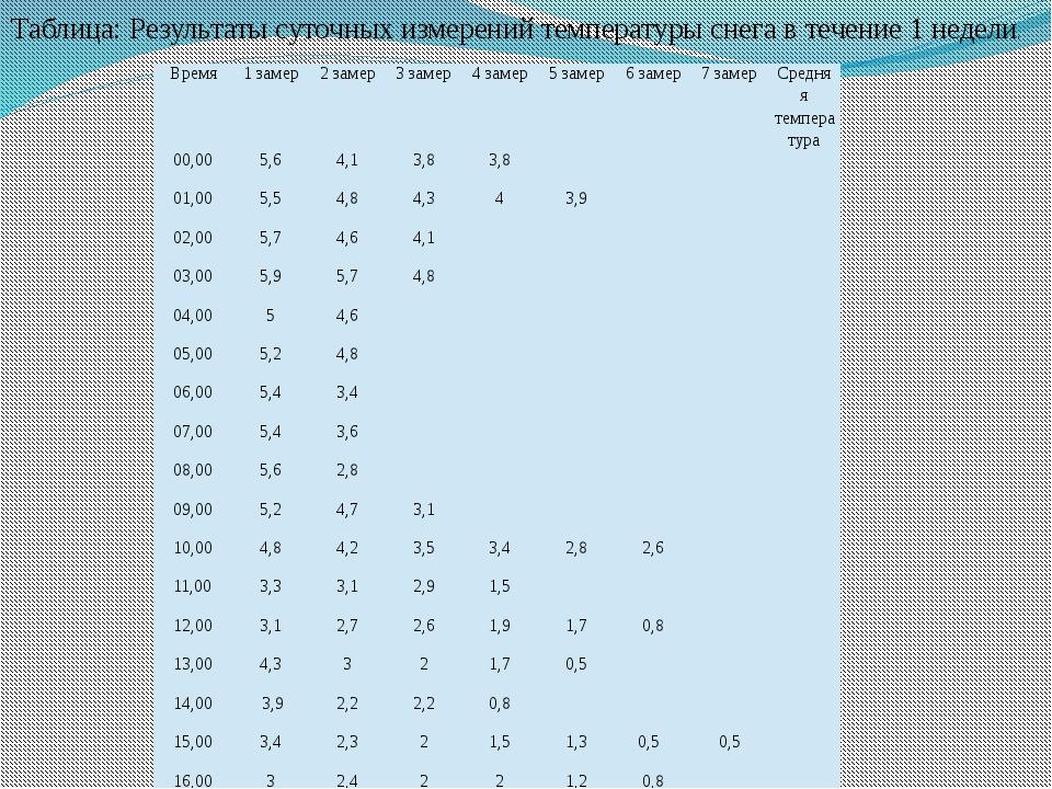 Таблица: Результаты суточных измерений температуры снега в течение 1 недели....