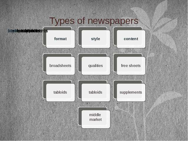 Types of newspapers