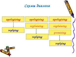 apologising replying replying apologising apologising explaining promising Сх